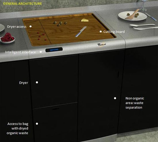 kitchen waste management concept4