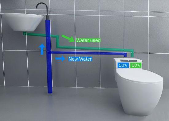 xiamen recycled water flushing system